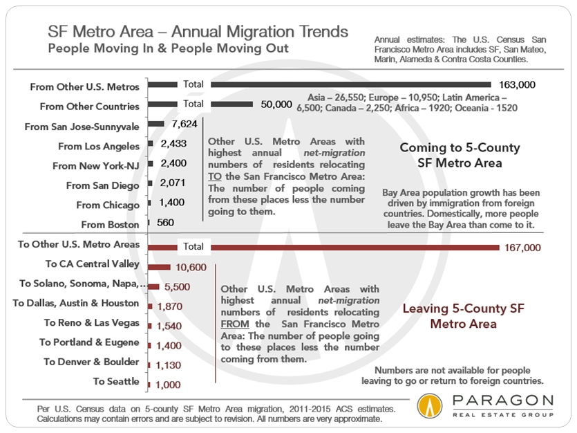Bay-Area-Migration-Trends.jpg
