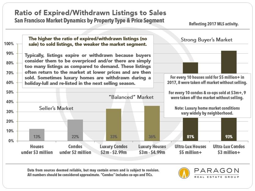 Expired-to-Sales-Ratio_by-Prop-Type_Price-Segment.jpg