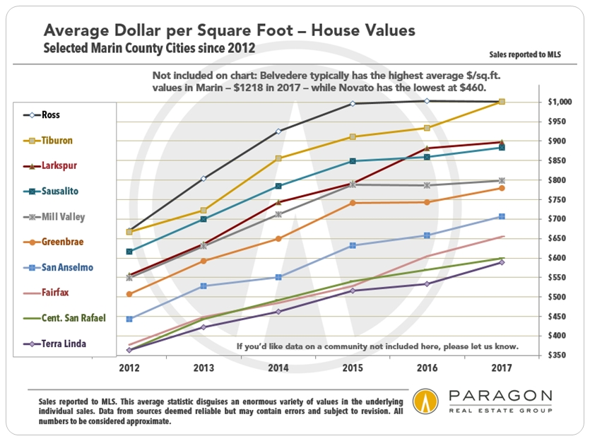 Marin Real Estate Market – A Strong Start to 2018 | Ric