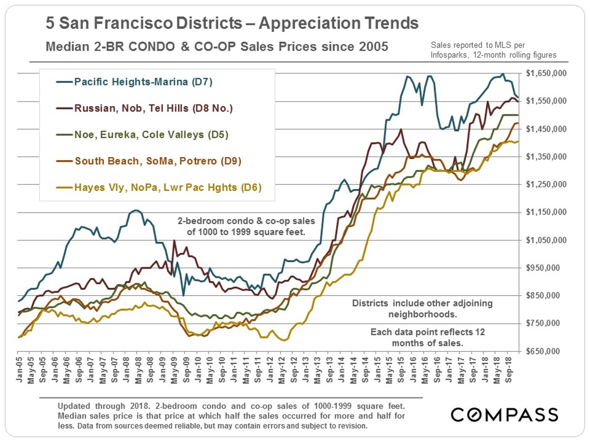 San Francisco Real Estate Heading into the 2019 Market | Ric